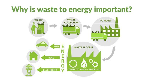 Waste recycling to save energy in York